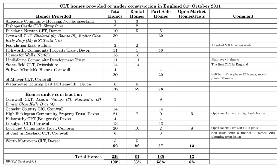 Figures for CLT Housing